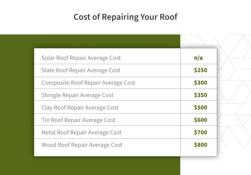 table with the average cost of different roofing types